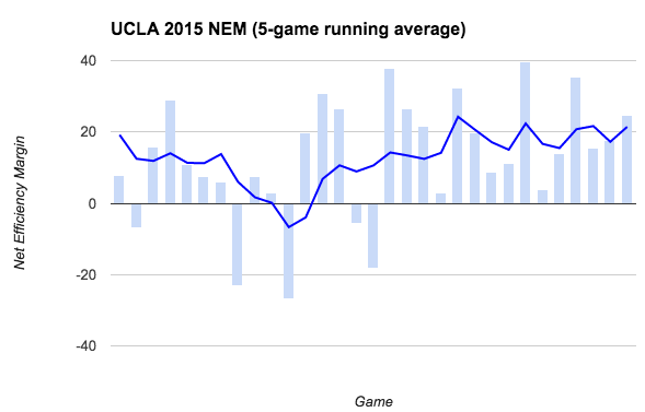 UCLA 2015 Net Efficiency Margin